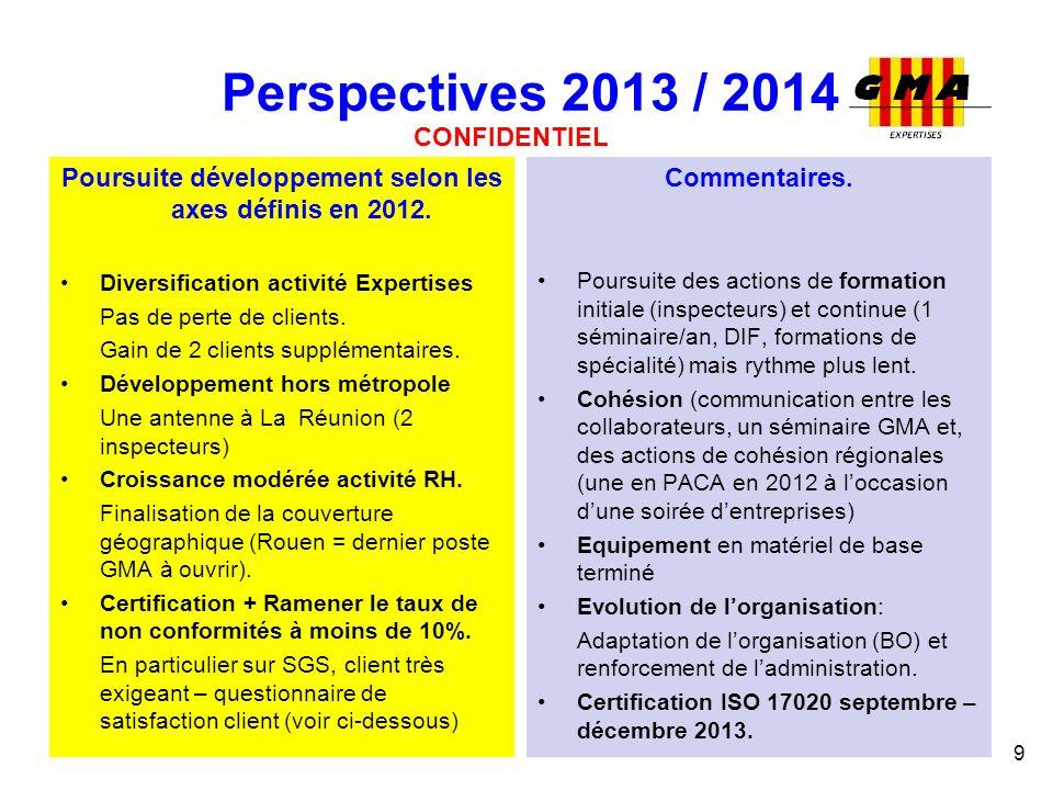 Poursuite développement selon les axes définis en 2012.