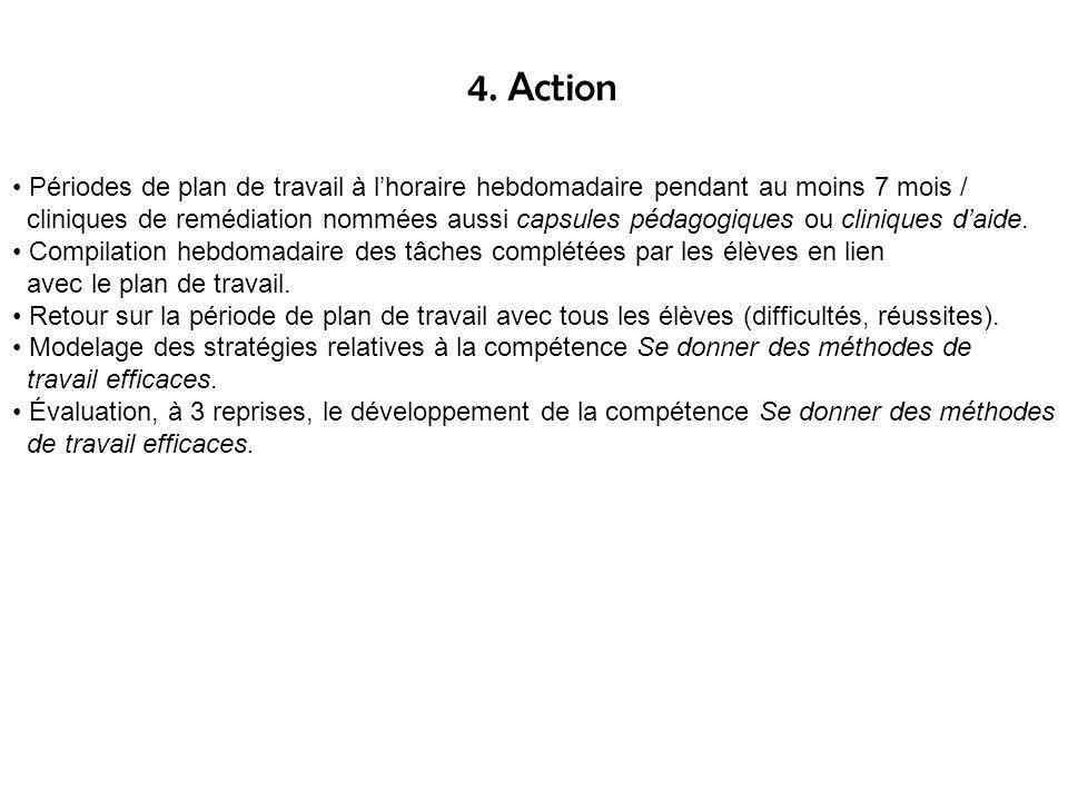 4. Action Périodes de plan de travail à l'horaire hebdomadaire pendant au moins 7 mois /