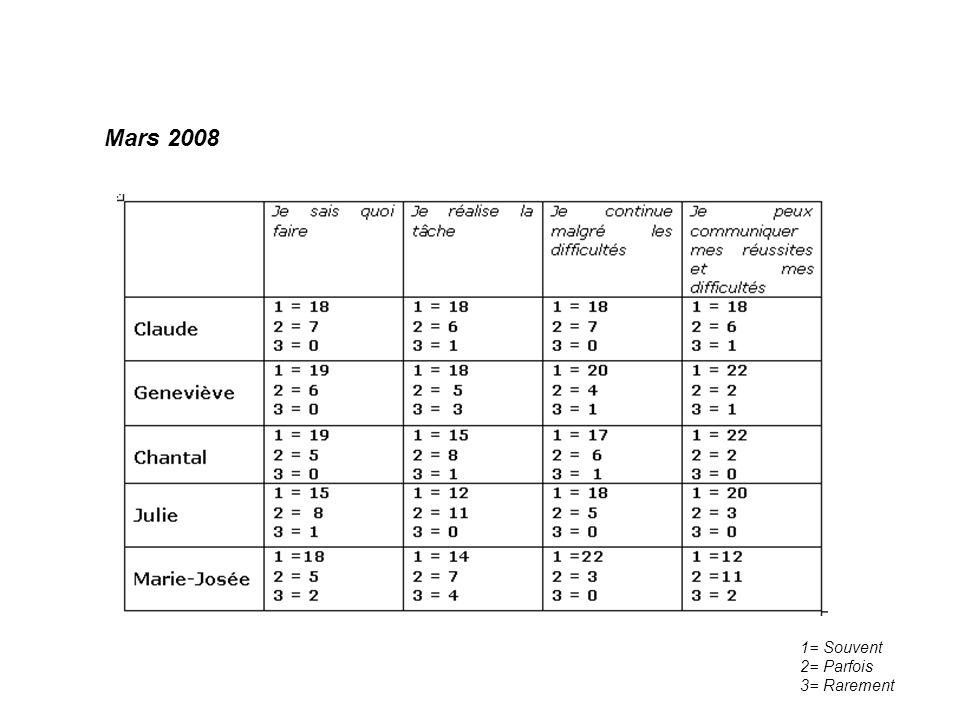 Mars 2008 1= Souvent 2= Parfois 3= Rarement