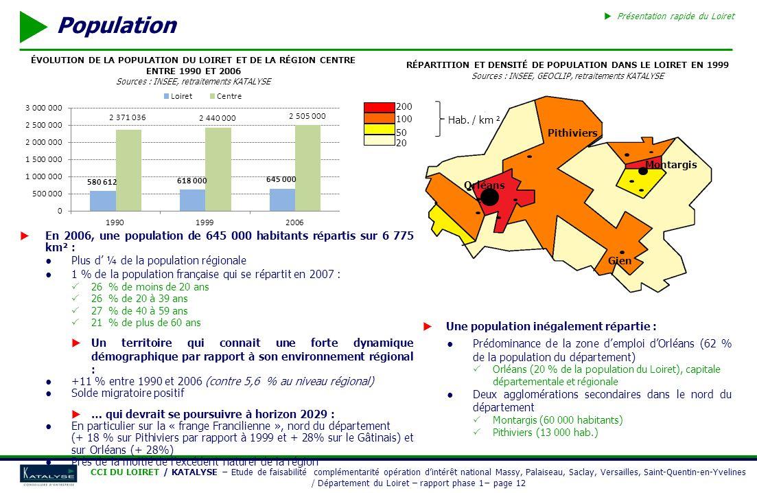 Répartition et densité de population dans le LOIRET en 1999