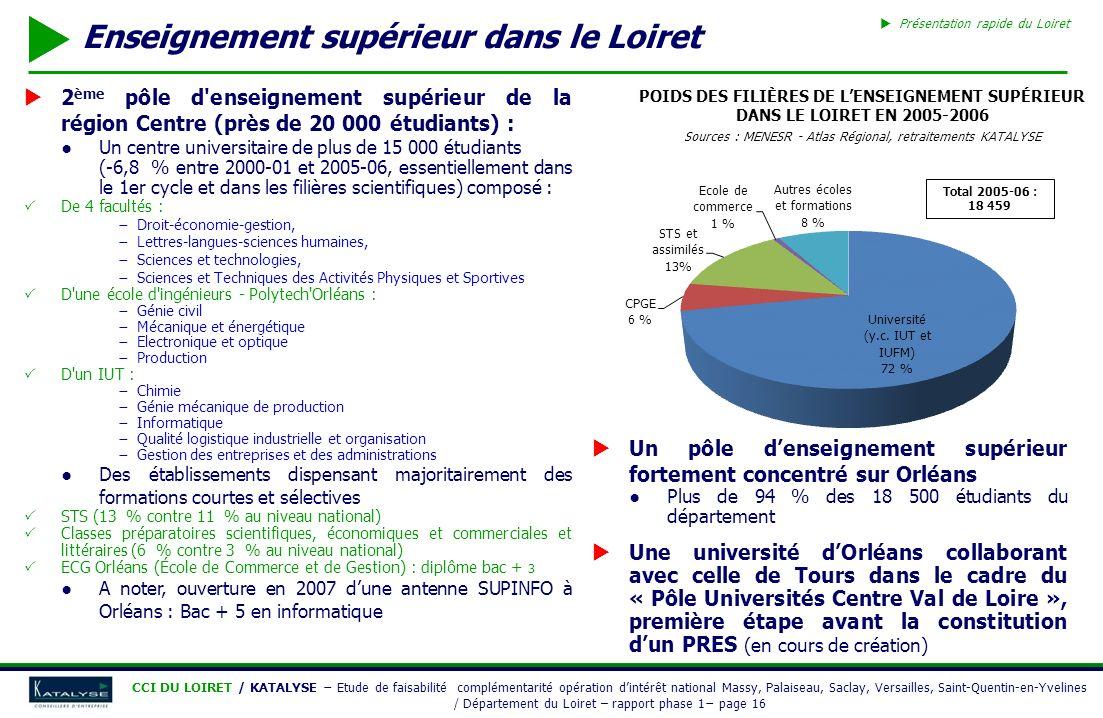 Enseignement supérieur dans le Loiret