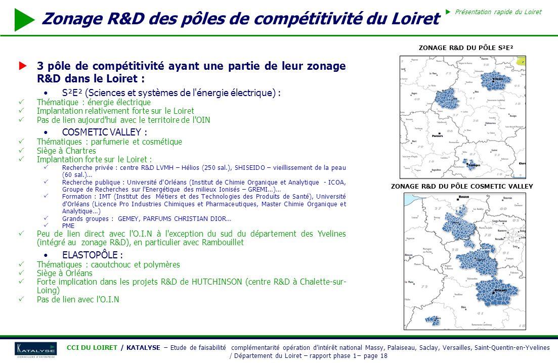 Zonage R&D des pôles de compétitivité du Loiret
