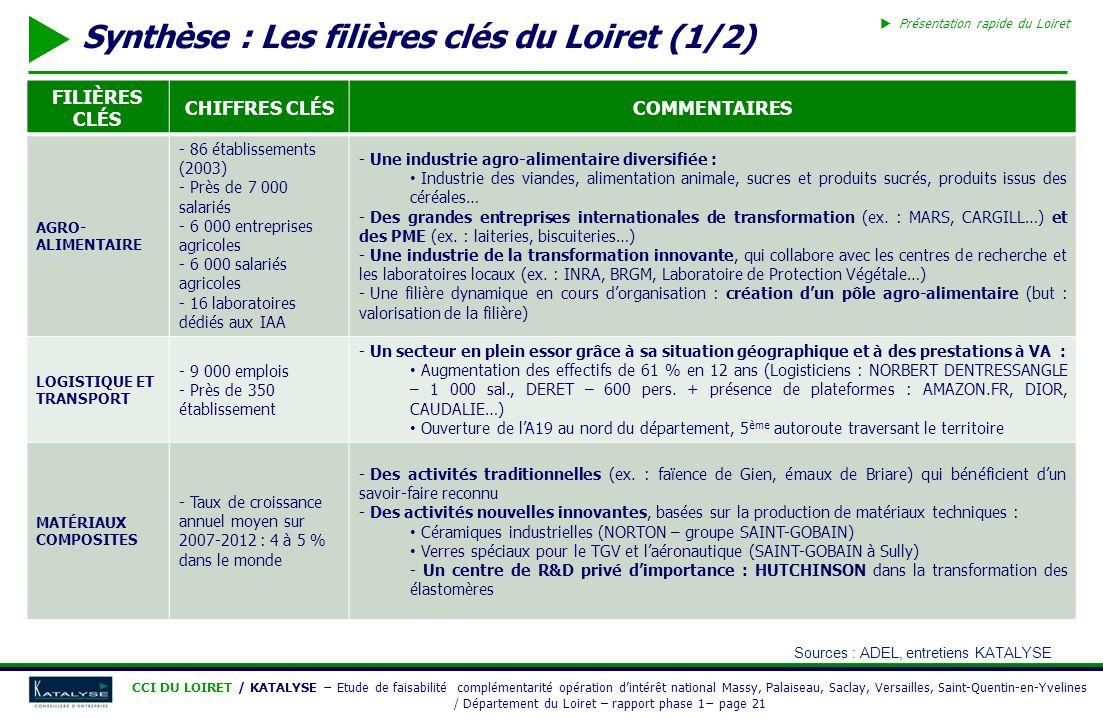 Synthèse : Les filières clés du Loiret (1/2)