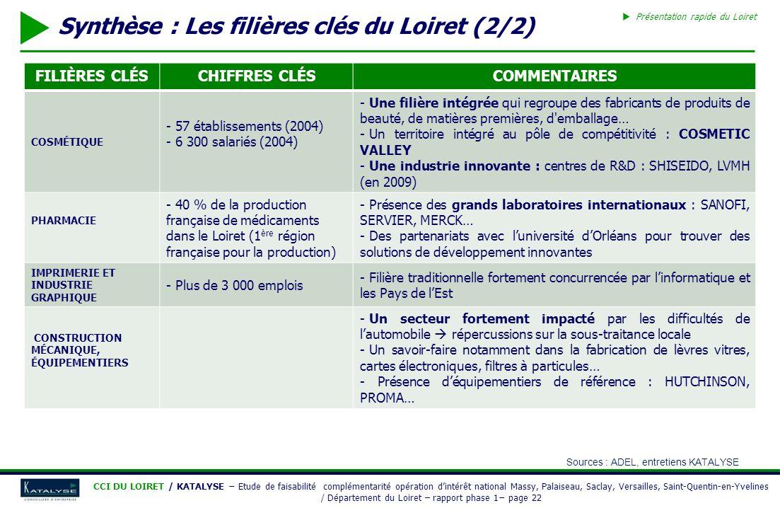 Synthèse : Les filières clés du Loiret (2/2)