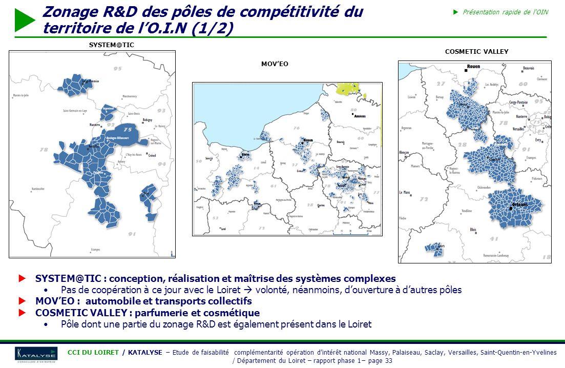 Zonage R&D des pôles de compétitivité du territoire de l'O.I.N (1/2)