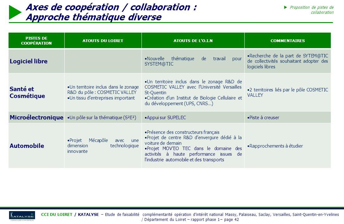 Axes de coopération / collaboration : Approche thématique diverse