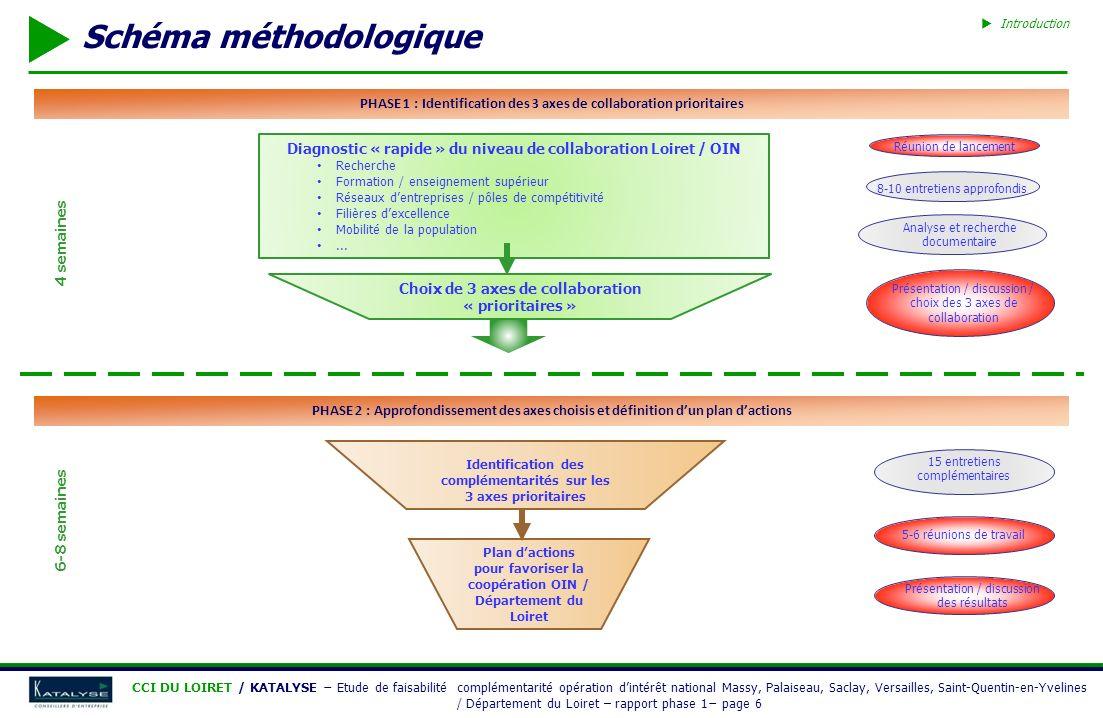 Schéma méthodologique