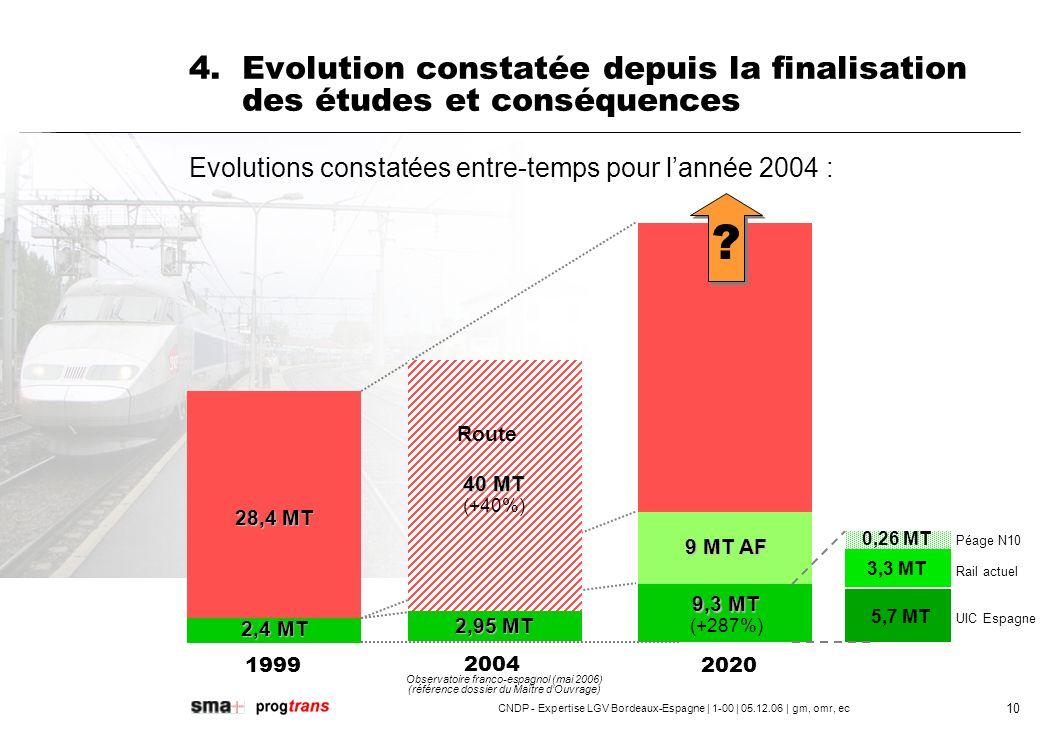 4. Evolution constatée depuis la finalisation des études et conséquences