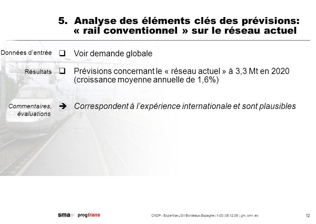 5. Analyse des éléments clés des prévisions: