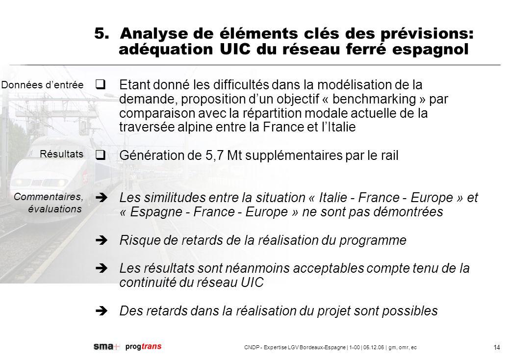 5. Analyse de éléments clés des prévisions: