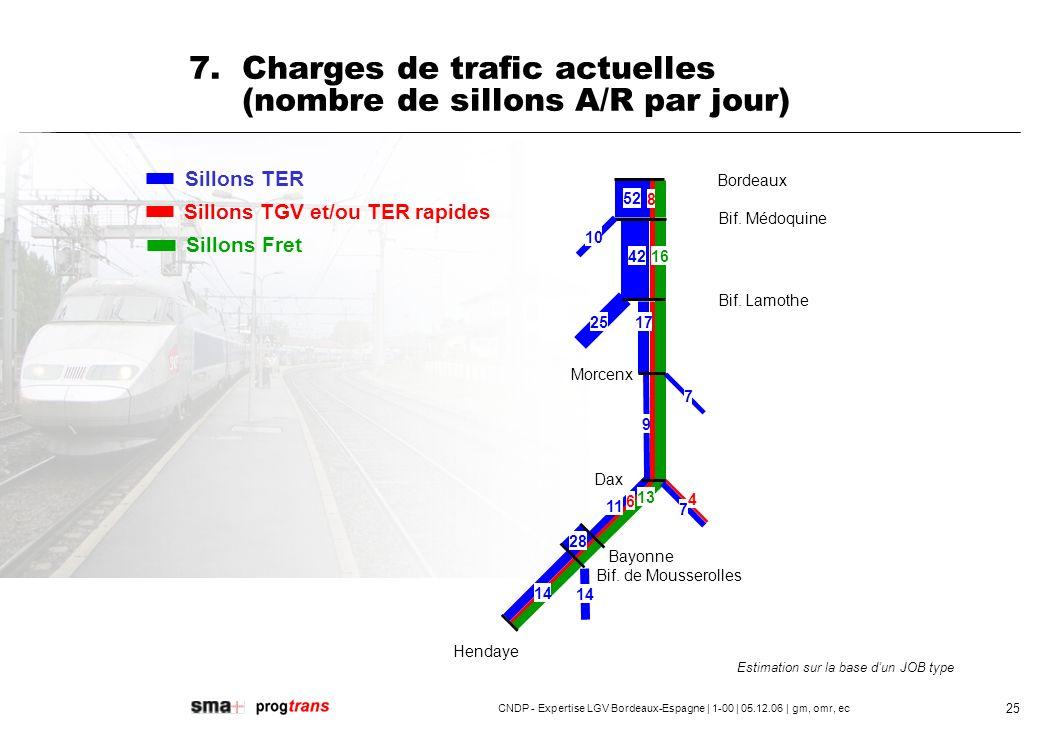7. Charges de trafic actuelles (nombre de sillons A/R par jour)