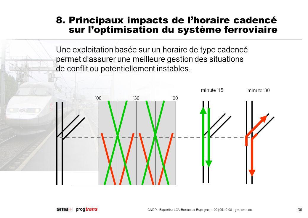 8. Principaux impacts de l'horaire cadencé sur l'optimisation du système ferroviaire