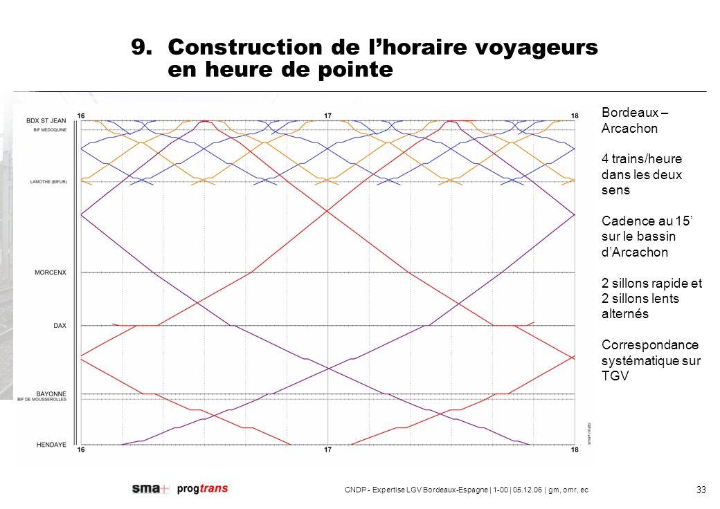9. Construction de l'horaire voyageurs en heure de pointe