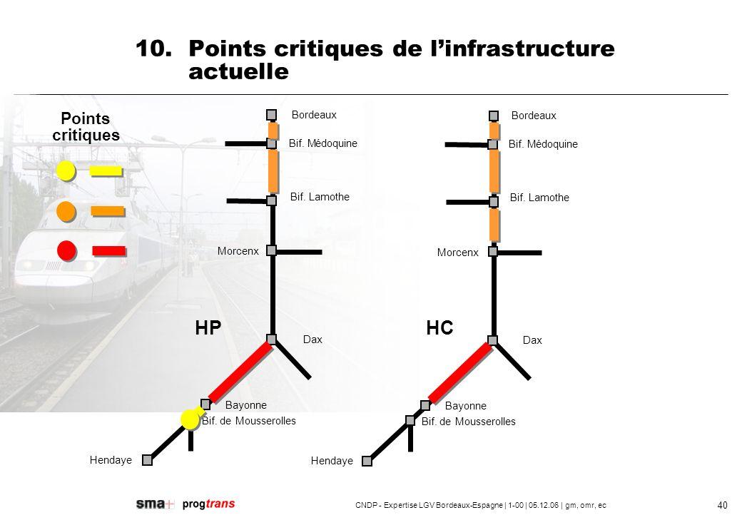 10. Points critiques de l'infrastructure actuelle
