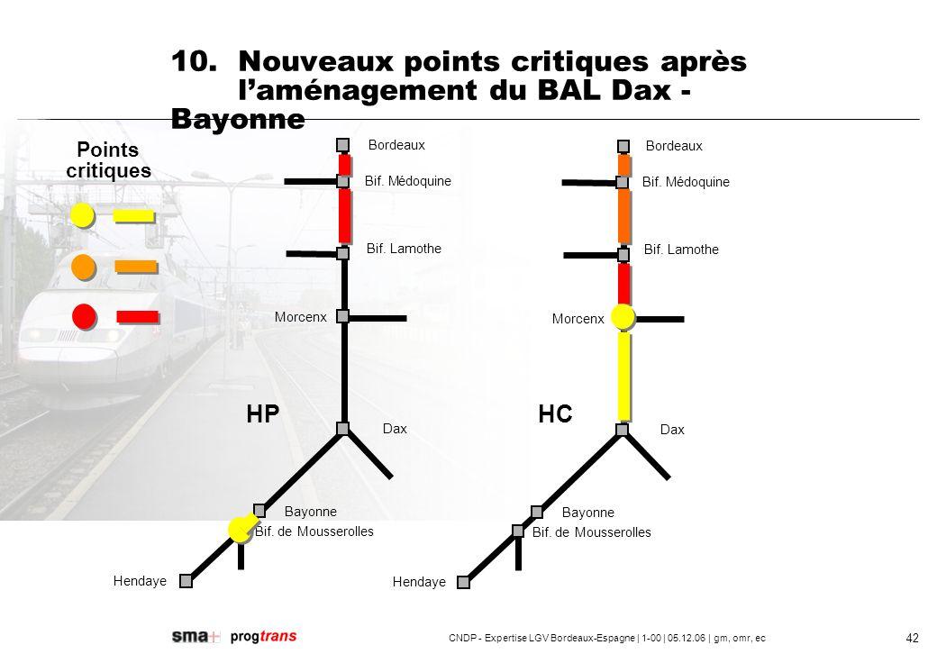 10. Nouveaux points critiques après l'aménagement du BAL Dax - Bayonne