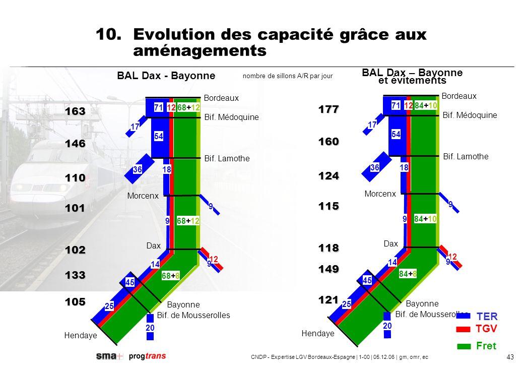 10. Evolution des capacité grâce aux aménagements