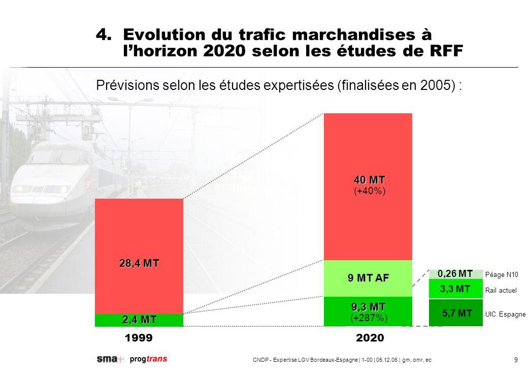 4. Evolution du trafic marchandises à l'horizon 2020 selon les études de RFF