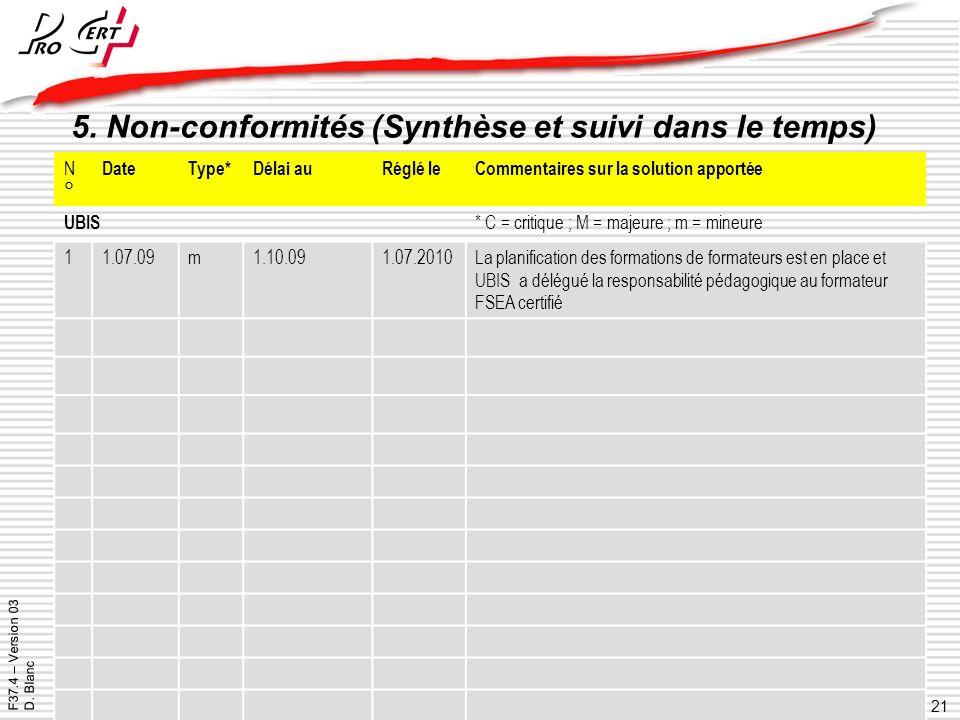 5. Non-conformités (Synthèse et suivi dans le temps)