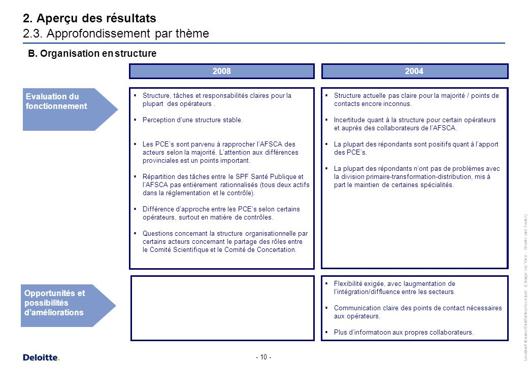2. Aperçu des résultats 2.3. Approfondissement par thème