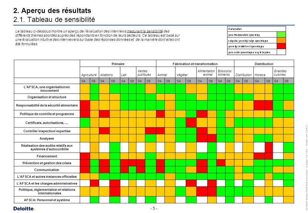 2. Aperçu des résultats 2.1. Tableau de sensibilité