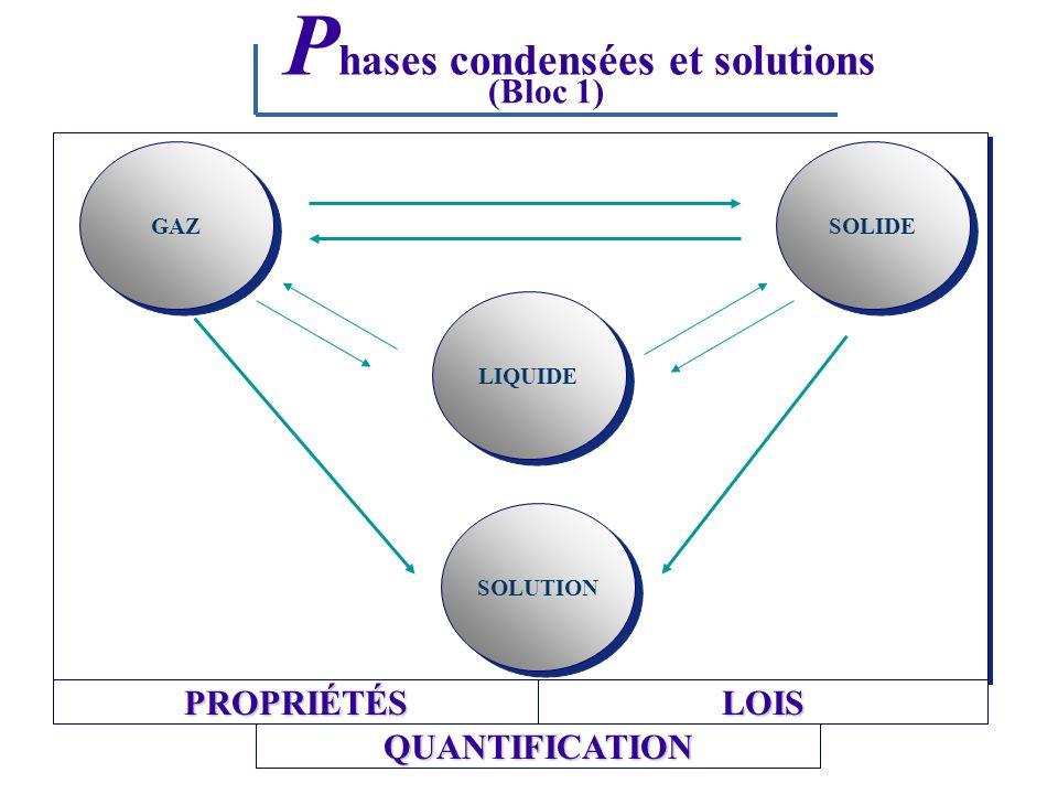 Phases condensées et solutions