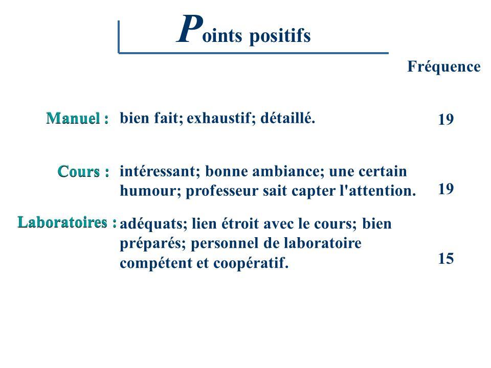 Points positifs Fréquence Manuel : bien fait; exhaustif; détaillé. 19