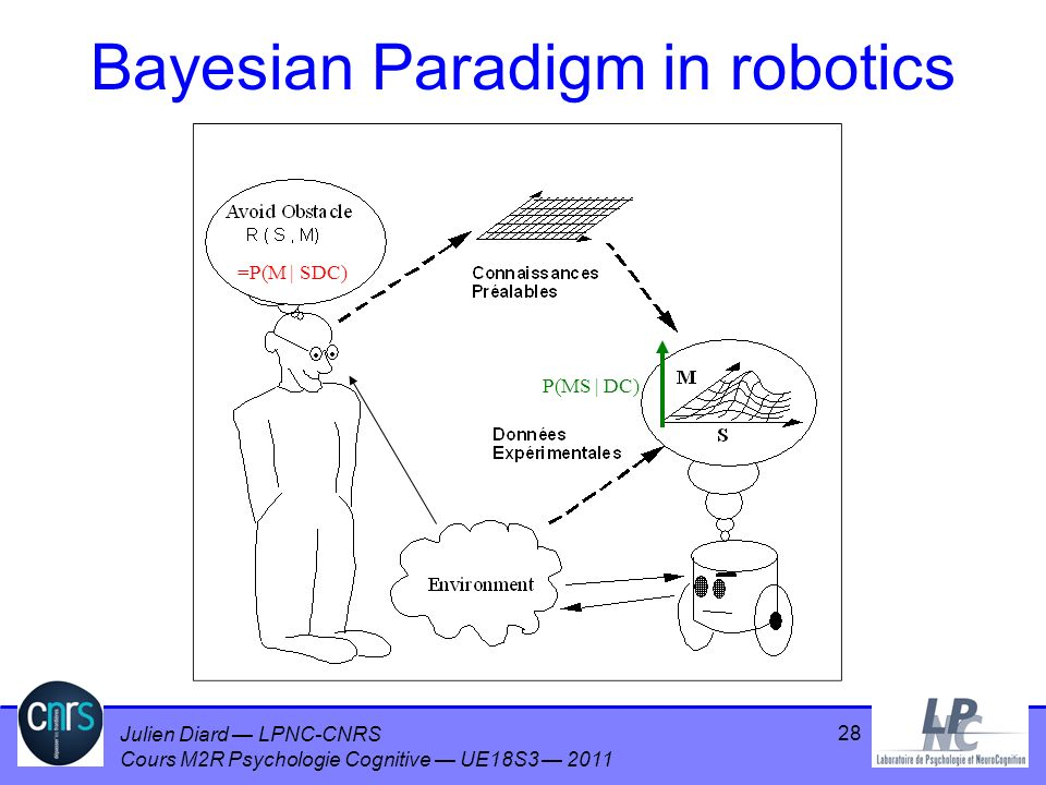 Bayesian Paradigm in robotics