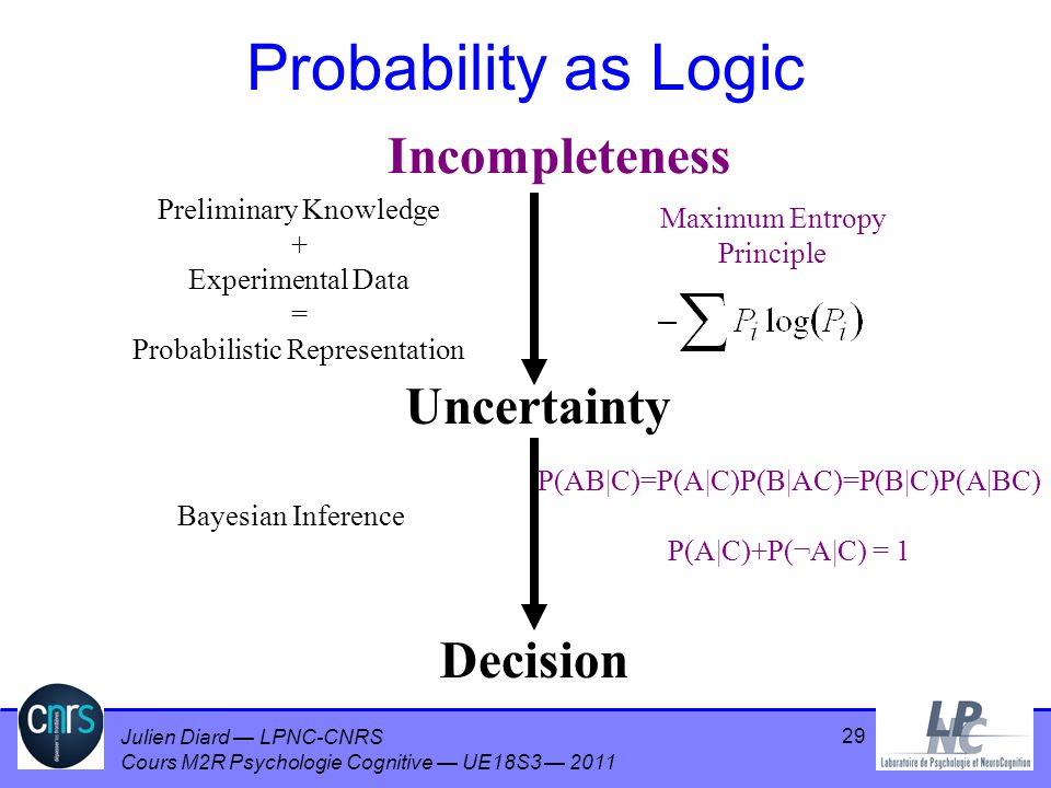 Probability as Logic Incompleteness Uncertainty Decision