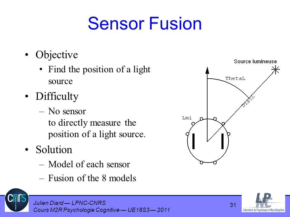 Sensor Fusion Objective Difficulty Solution