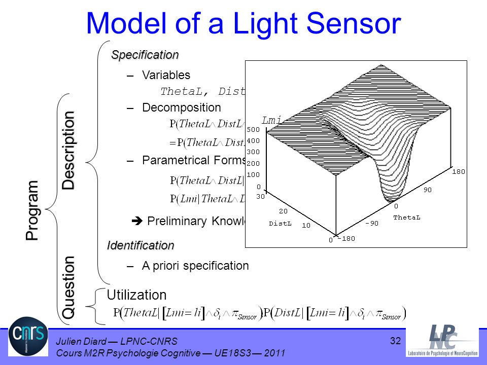 Model of a Light Sensor Description Program Question Utilization
