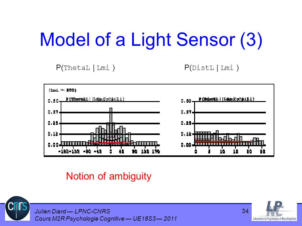 Model of a Light Sensor (3)