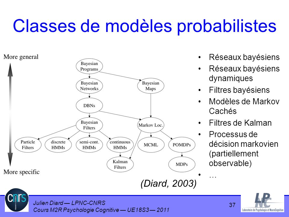 Classes de modèles probabilistes