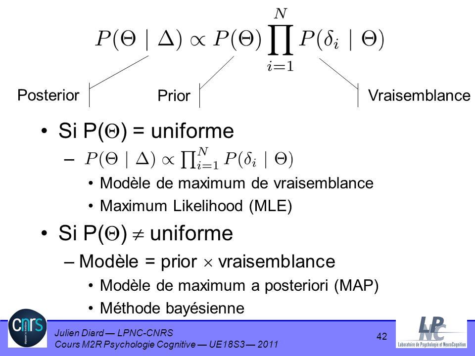 Si P() = uniforme Si P()  uniforme Modèle = prior  vraisemblance