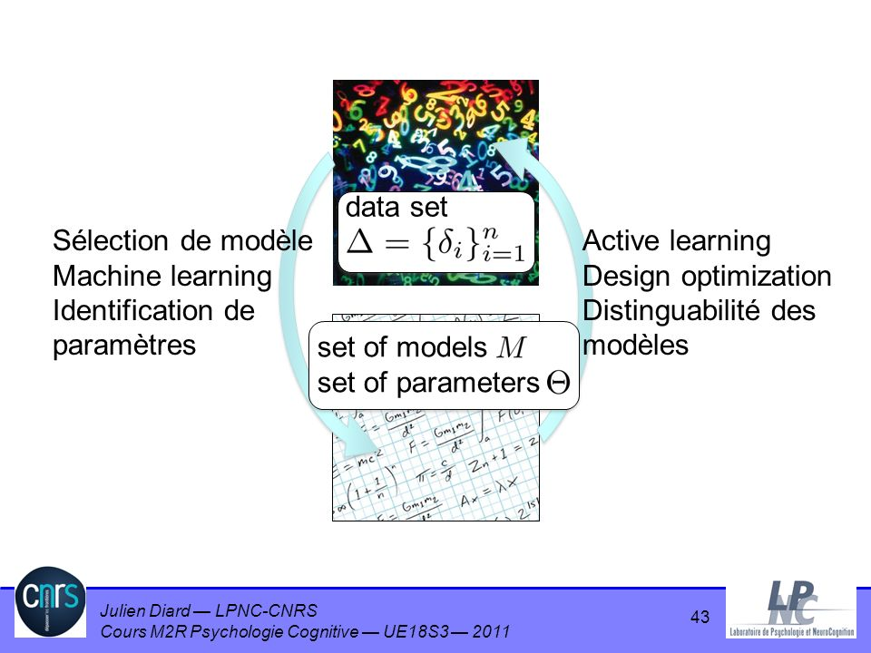 data set set of models. set of parameters. Sélection de modèle. Machine learning. Identification de paramètres.