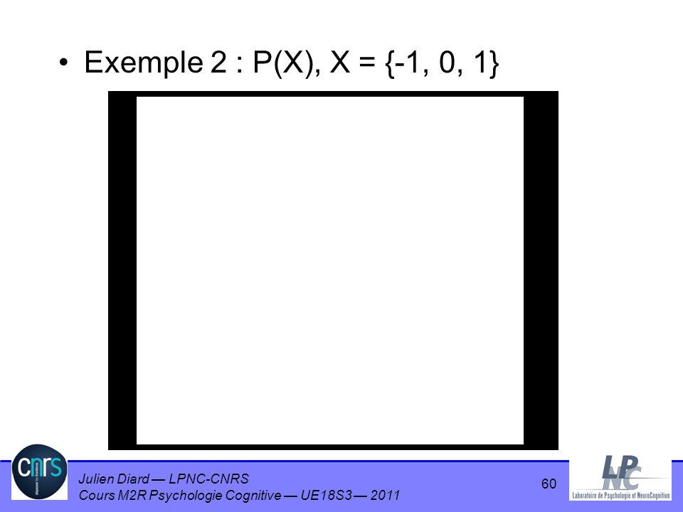 Exemple 2 : P(X), X = {-1, 0, 1} 60