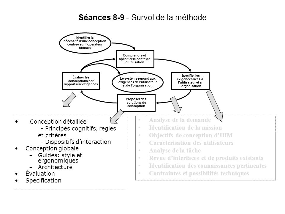Séances 8-9 - Survol de la méthode