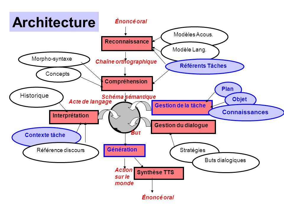 Architecture Historique Connaissances Énoncé oral Modèles Acous.