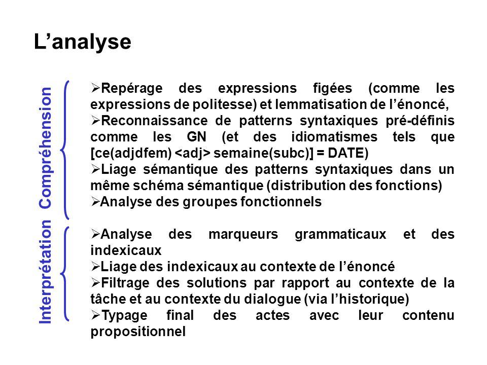 L'analyse Compréhension Interprétation