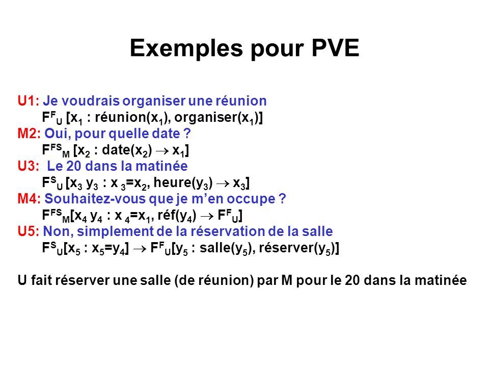 Exemples pour PVE U1: Je voudrais organiser une réunion