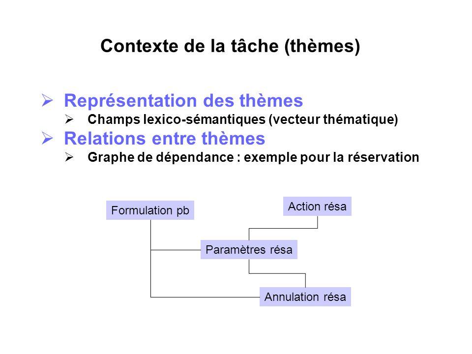 Contexte de la tâche (thèmes)