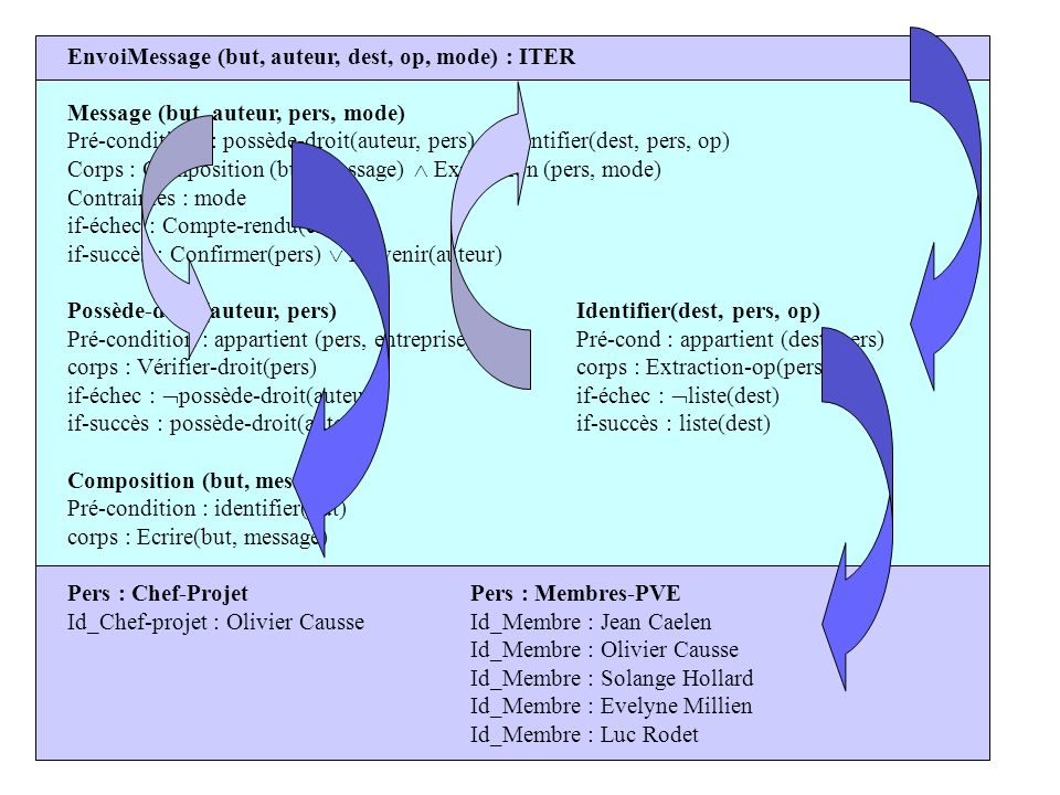 EnvoiMessage (but, auteur, dest, op, mode) : ITER