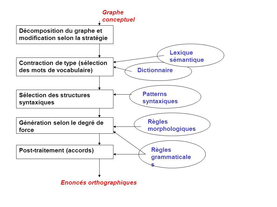 Graphe conceptuel Décomposition du graphe et modification selon la stratégie. Lexique sémantique.