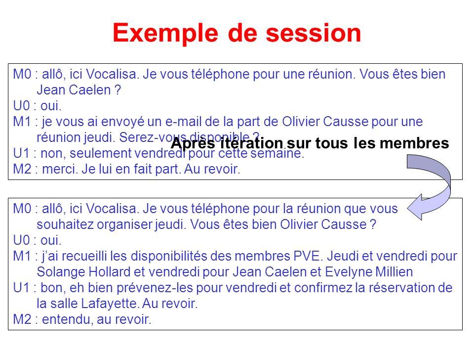 Exemple de session Après itération sur tous les membres