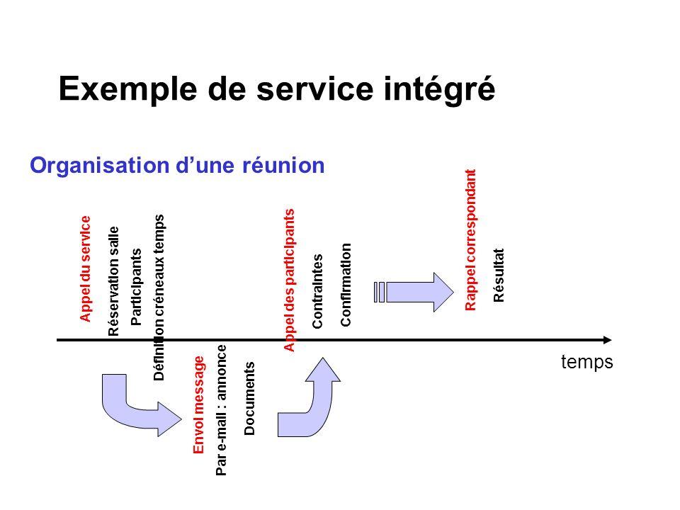 Exemple de service intégré