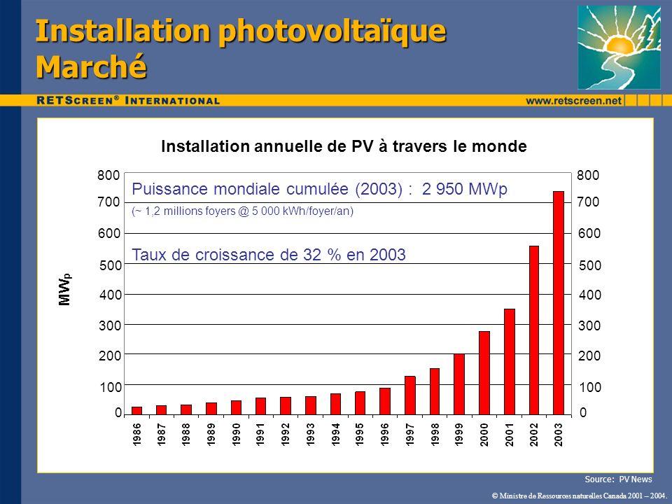 Installation photovoltaïque Marché
