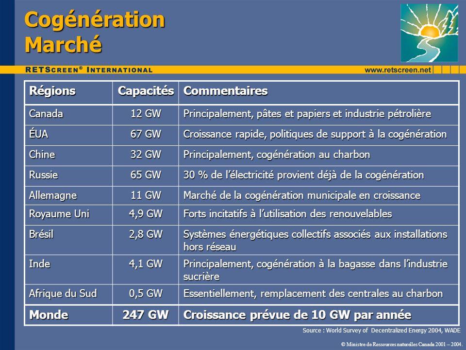 Cogénération Marché Régions Capacités Commentaires Monde 247 GW