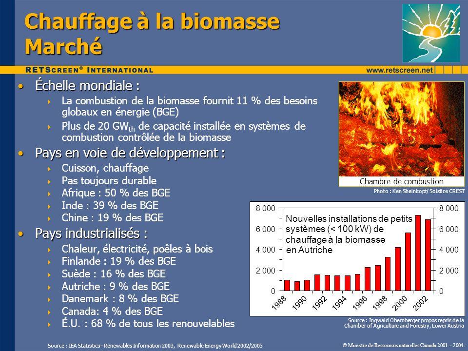 Chauffage à la biomasse Marché