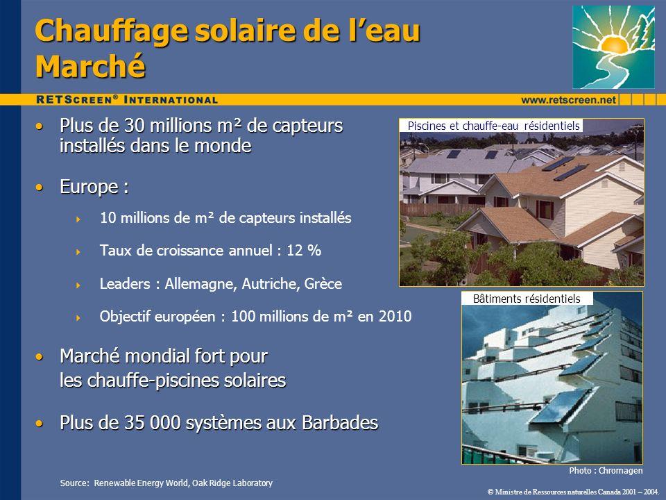 Chauffage solaire de l'eau Marché
