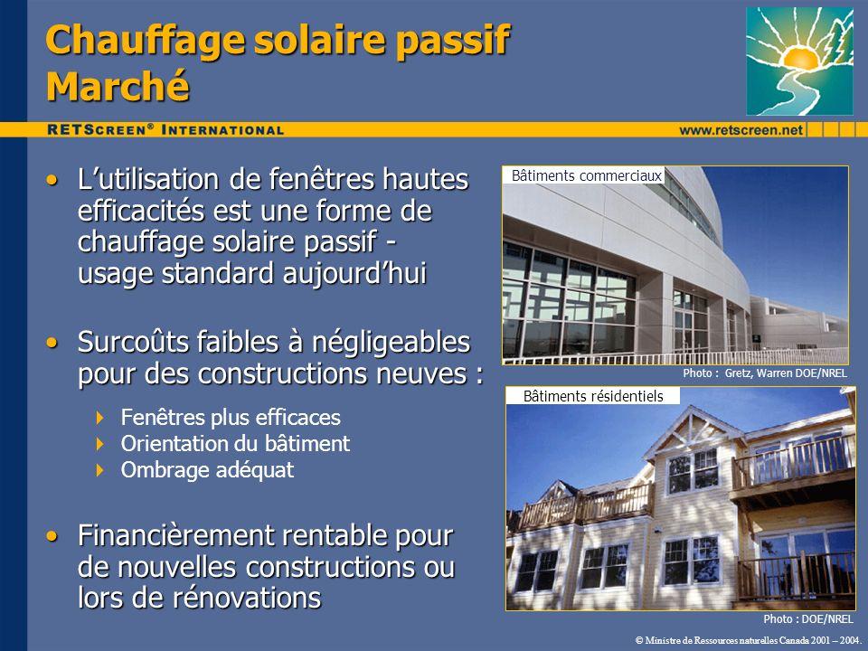 Chauffage solaire passif Marché