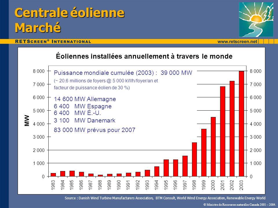 Centrale éolienne Marché